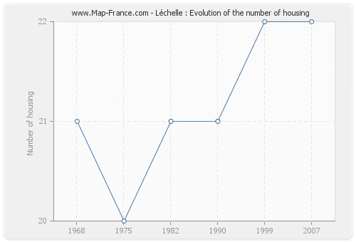Léchelle : Evolution of the number of housing