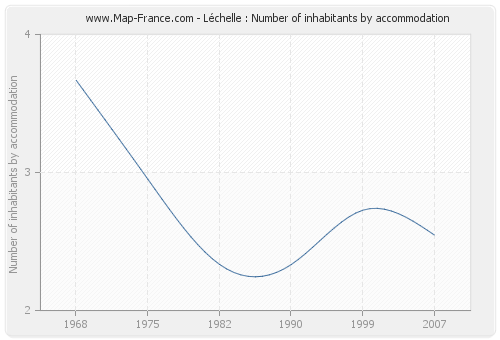 Léchelle : Number of inhabitants by accommodation