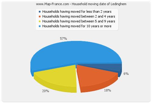 Household moving date of Ledinghem