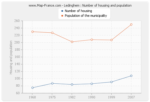 Ledinghem : Number of housing and population
