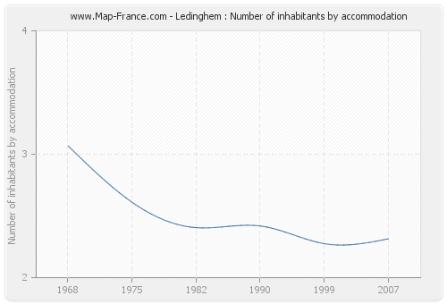 Ledinghem : Number of inhabitants by accommodation
