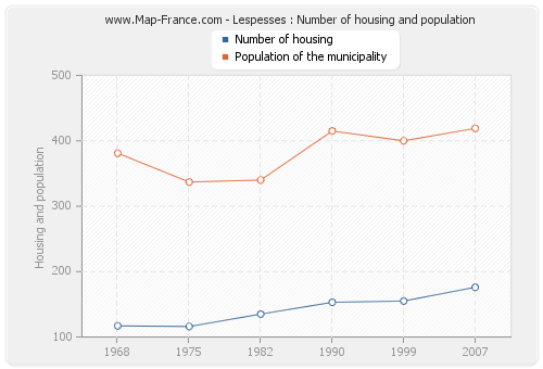 Lespesses : Number of housing and population
