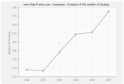 Lespesses : Evolution of the number of housing