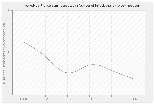 Lespesses : Number of inhabitants by accommodation