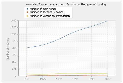 Lestrem : Evolution of the types of housing