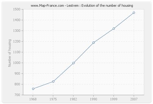 Lestrem : Evolution of the number of housing