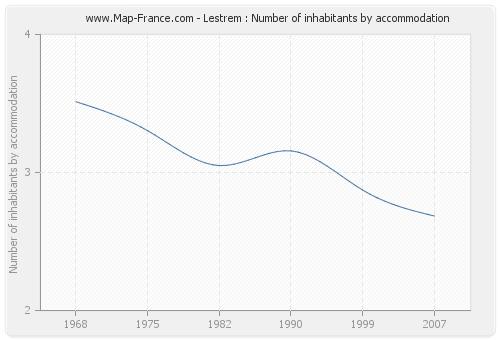 Lestrem : Number of inhabitants by accommodation