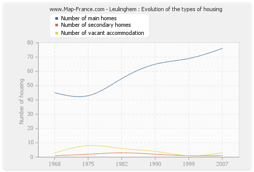 Leulinghem : Evolution of the types of housing