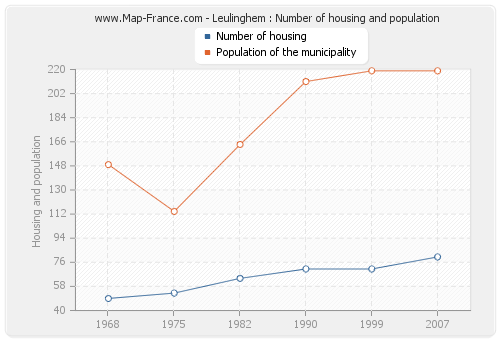 Leulinghem : Number of housing and population