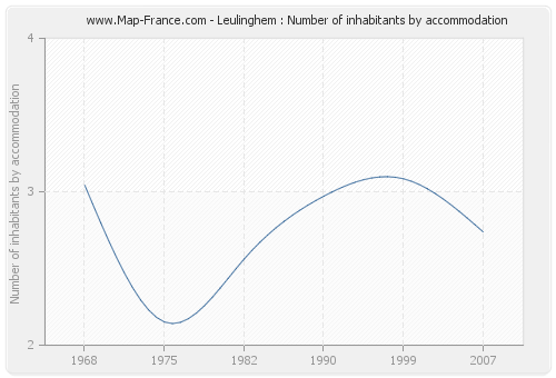 Leulinghem : Number of inhabitants by accommodation