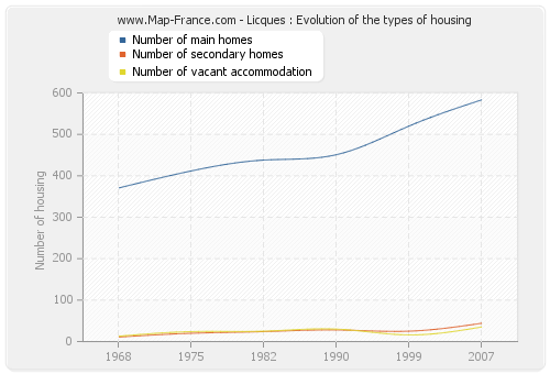 Licques : Evolution of the types of housing