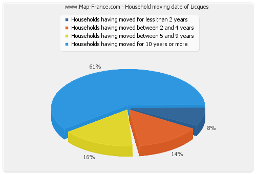 Household moving date of Licques