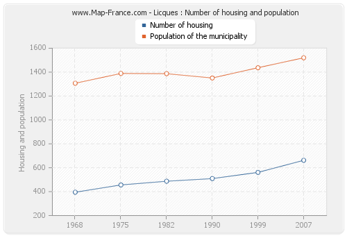 Licques : Number of housing and population
