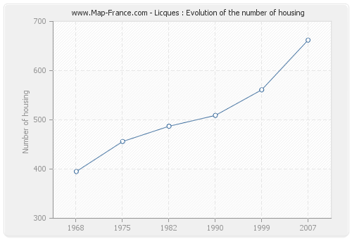 Licques : Evolution of the number of housing