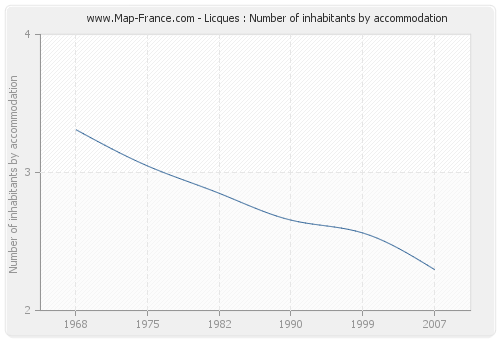 Licques : Number of inhabitants by accommodation