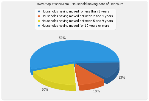 Household moving date of Liencourt