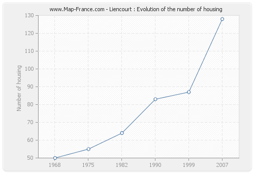 Liencourt : Evolution of the number of housing