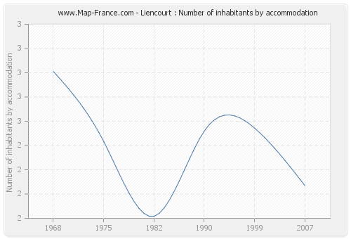 Liencourt : Number of inhabitants by accommodation