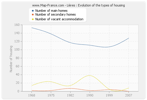 Lières : Evolution of the types of housing