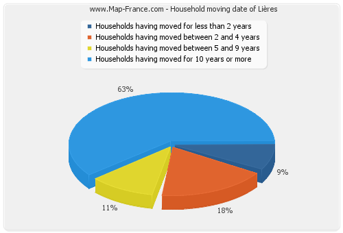 Household moving date of Lières