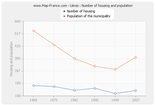 Lières : Number of housing and population