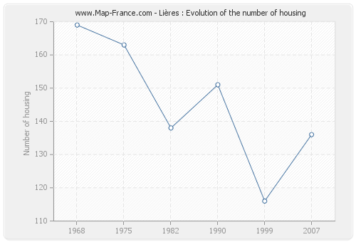 Lières : Evolution of the number of housing