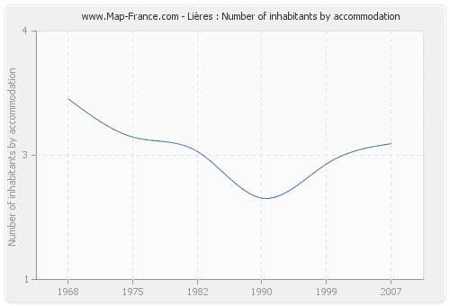 Lières : Number of inhabitants by accommodation
