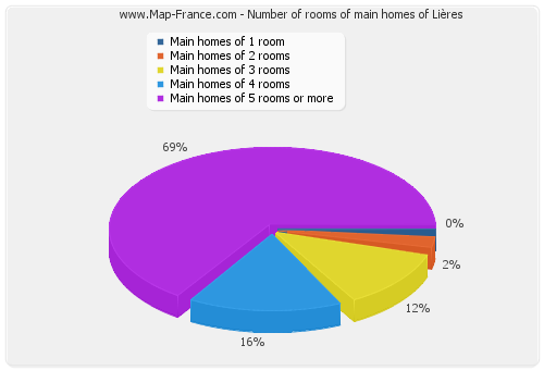 Number of rooms of main homes of Lières