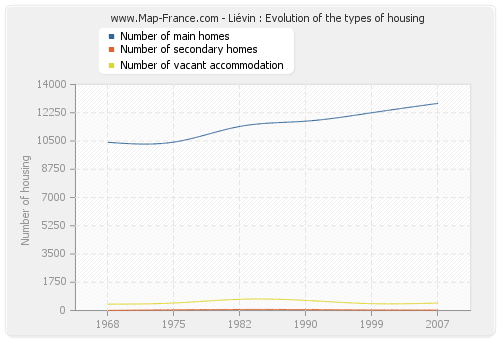 Liévin : Evolution of the types of housing