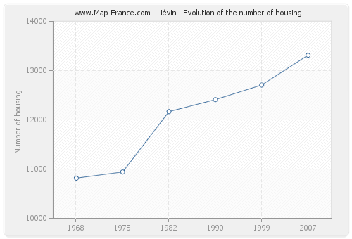 Liévin : Evolution of the number of housing