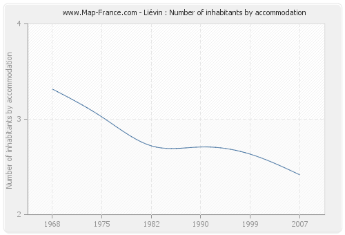 Liévin : Number of inhabitants by accommodation