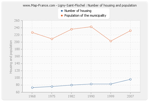 Ligny-Saint-Flochel : Number of housing and population