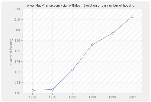 Ligny-Thilloy : Evolution of the number of housing