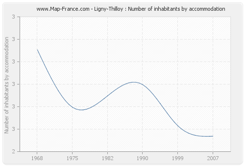 Ligny-Thilloy : Number of inhabitants by accommodation