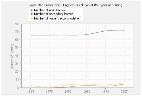 Linghem : Evolution of the types of housing