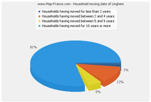 Household moving date of Linghem