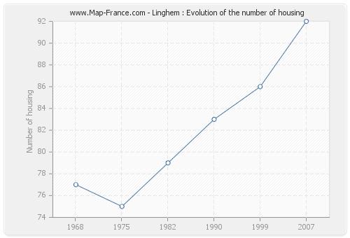 Linghem : Evolution of the number of housing