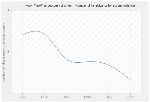 Linghem : Number of inhabitants by accommodation