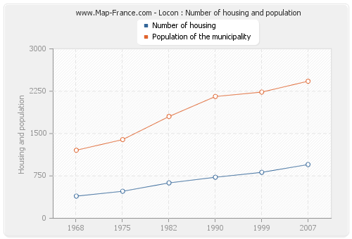 Locon : Number of housing and population