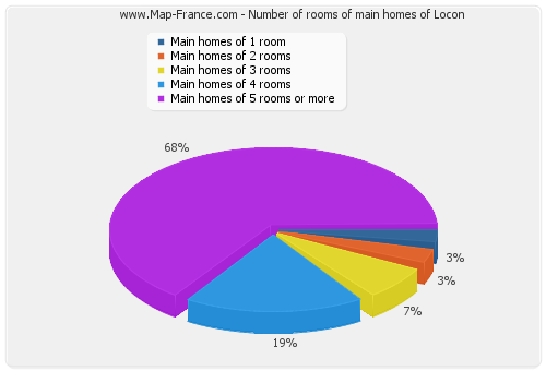 Number of rooms of main homes of Locon