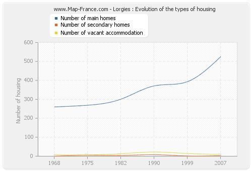 Lorgies : Evolution of the types of housing