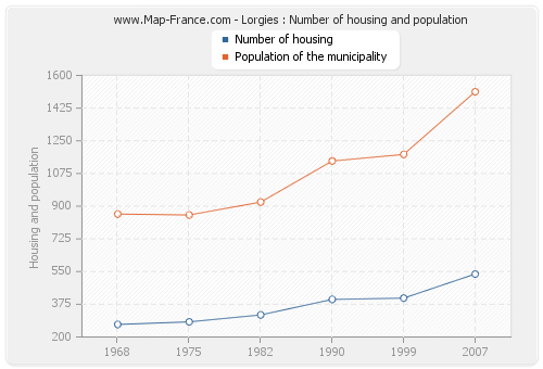 Lorgies : Number of housing and population