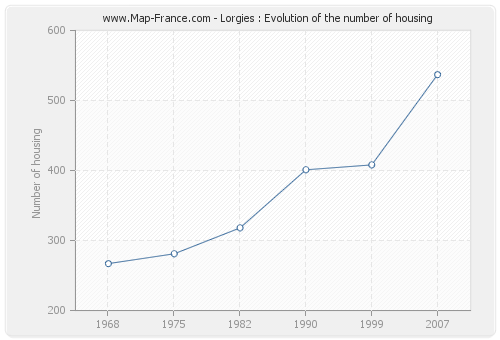 Lorgies : Evolution of the number of housing