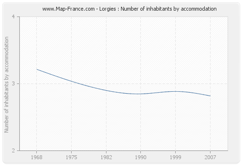 Lorgies : Number of inhabitants by accommodation