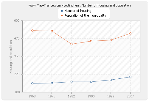 Lottinghen : Number of housing and population