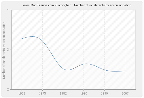 Lottinghen : Number of inhabitants by accommodation