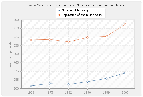 Louches : Number of housing and population