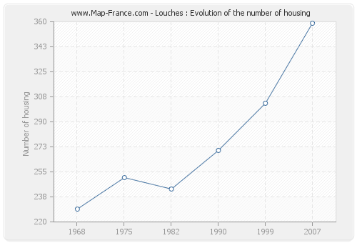 Louches : Evolution of the number of housing