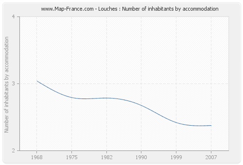 Louches : Number of inhabitants by accommodation