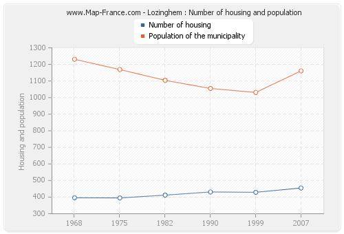 Lozinghem : Number of housing and population